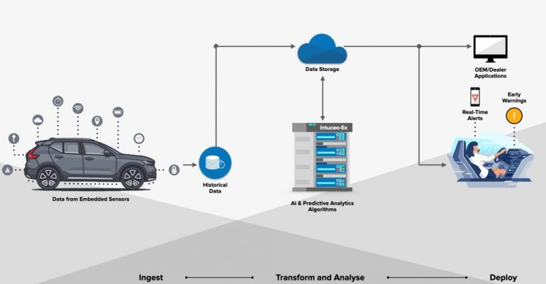 How to get started with Predictive Maintenance using Machine Learning