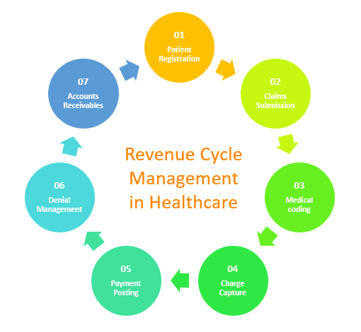 Data-driven system for Revenue cycle management in healthcare